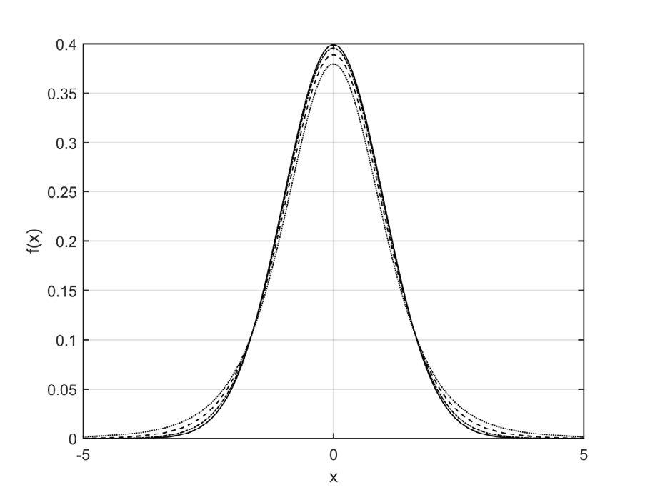 Comparison of probability density graphs