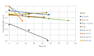 Concentration of ethanol in retentate (beer) as a function of time